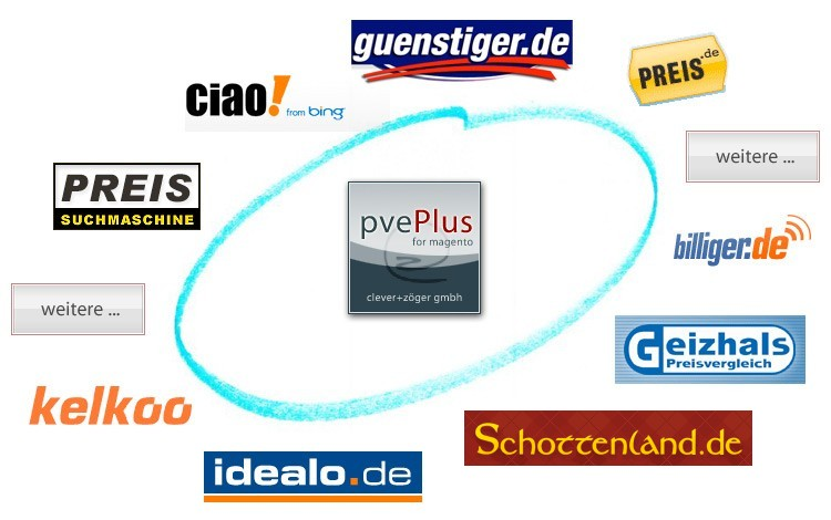 pvePlus Magento Modul clever+zöger